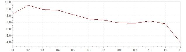 Chart - inflation South Korea 1998 (CPI)