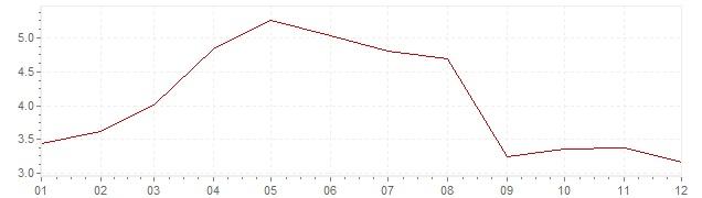 Chart - inflation South Korea 2001 (CPI)