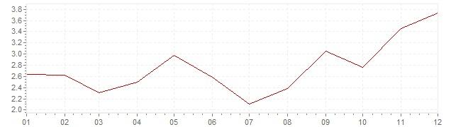 Chart - inflation South Korea 2002 (CPI)