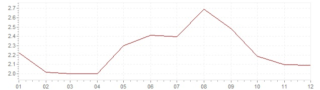 Chart - inflation South Korea 2006 (CPI)
