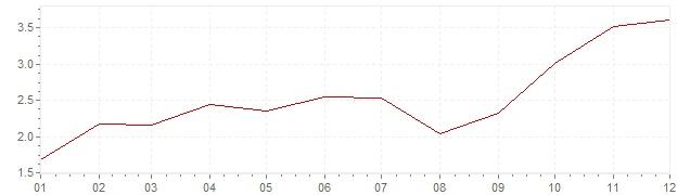 Gráfico - inflación de Corea del Sur en 2007 (IPC)
