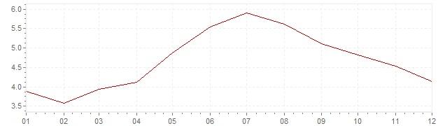 Grafiek - inflatie Zuid-Korea 2008 (CPI)