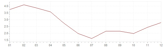 Grafiek - inflatie Zuid-Korea 2009 (CPI)