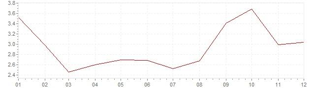 Gráfico - inflación de Corea del Sur en 2010 (IPC)