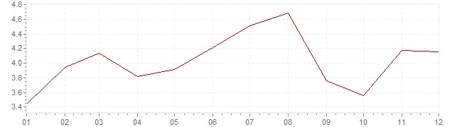 Chart - inflation South Korea 2011 (CPI)