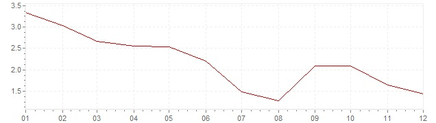 Grafiek - inflatie Zuid-Korea 2012 (CPI)