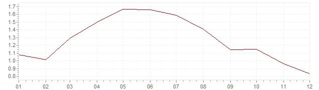 Gráfico - inflación de Corea del Sur en 2014 (IPC)