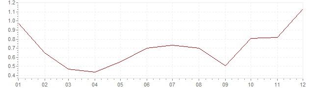 Gráfico – inflação na Coreia do Sul em 2015 (IPC)