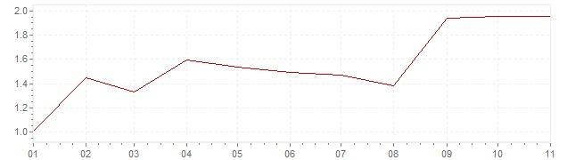 Gráfico – inflação na Coreia do Sul em 2018 (IPC)