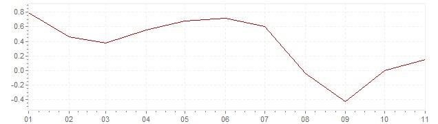 Chart - inflation South Korea 2019 (CPI)