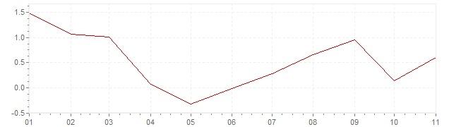 Gráfico – inflação na Coreia do Sul em 2020 (IPC)