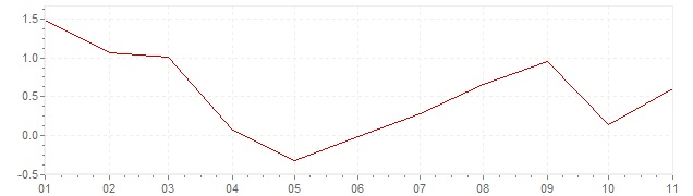 Chart - inflation South Korea 2020 (CPI)