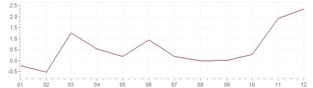 Grafico - inflazione Lussemburgo 1956 (CPI)