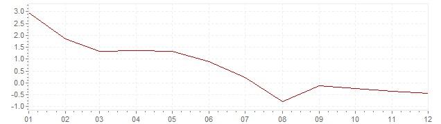 Grafico - inflazione Lussemburgo 1958 (CPI)