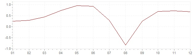Chart - inflation Luxembourg 1960 (CPI)