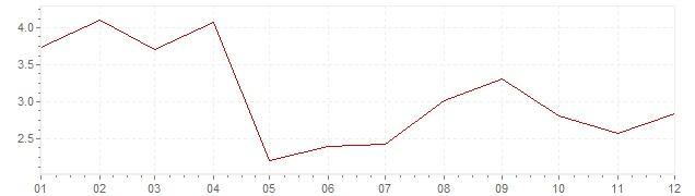 Grafico - inflazione Lussemburgo 1964 (CPI)