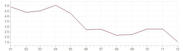 Grafico - inflazione Lussemburgo 1966 (CPI)