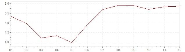 Grafico - inflazione Lussemburgo 1972 (CPI)