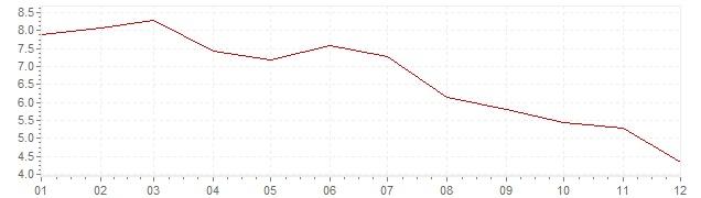 Grafico - inflazione Lussemburgo 1977 (CPI)