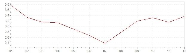 Grafico - inflazione Lussemburgo 1978 (CPI)