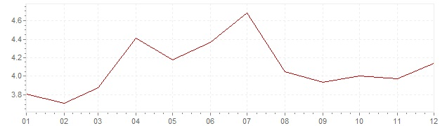 Grafico - inflazione Lussemburgo 1985 (CPI)