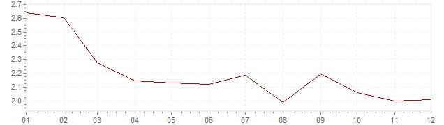 Grafico - inflazione Lussemburgo 1994 (CPI)
