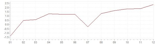 Grafico - inflazione Lussemburgo 1999 (CPI)