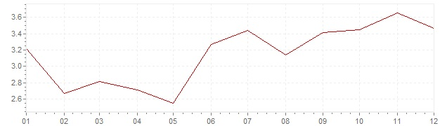 Grafico - inflazione Lussemburgo 2000 (CPI)