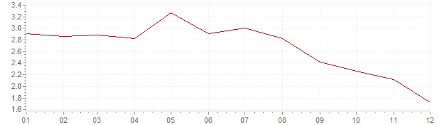Grafico - inflazione Lussemburgo 2001 (CPI)