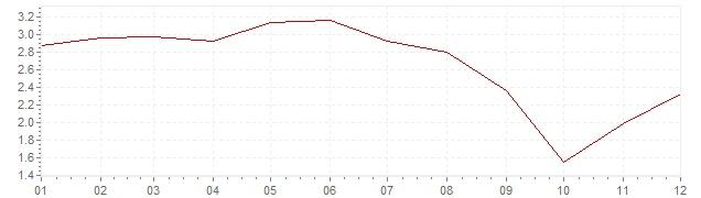 Grafico - inflazione Lussemburgo 2006 (CPI)