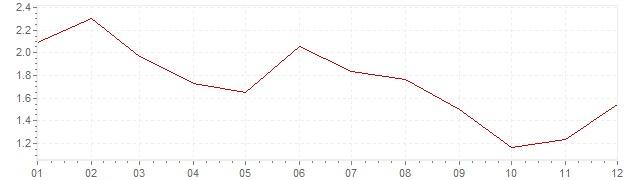 Grafico - inflazione Lussemburgo 2013 (CPI)