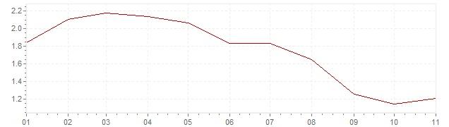 Grafico - inflazione Lussemburgo 2019 (CPI)