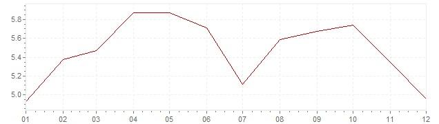 Grafico - inflazione Messico 1971 (CPI)
