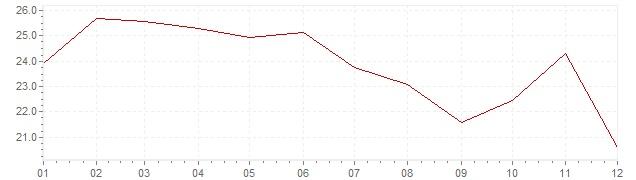 Grafico - inflazione Messico 1974 (CPI)