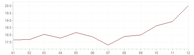 Grafico - inflazione Messico 1979 (CPI)