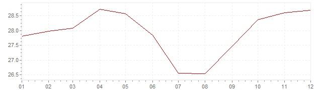 Grafico - inflazione Messico 1981 (CPI)