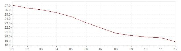 Grafico - inflazione Messico 1991 (CPI)