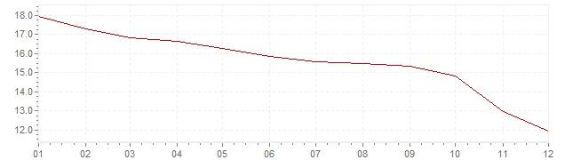 Grafico - inflazione Messico 1992 (CPI)