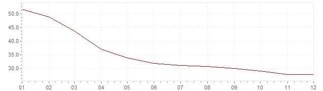 Grafico - inflazione Messico 1996 (CPI)