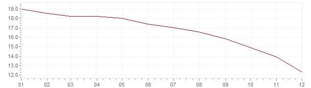 Grafico - inflazione Messico 1999 (CPI)