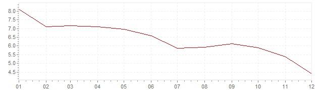 Gráfico – inflação na México em 2001 (IPC)