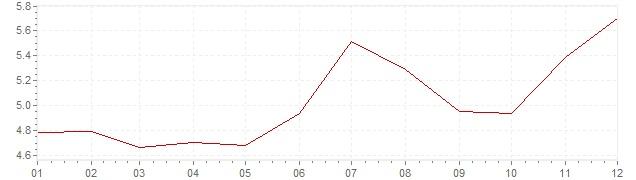 Grafico - inflazione Messico 2002 (CPI)