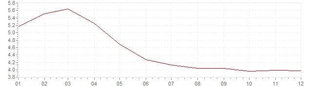 Gráfico – inflação na México em 2003 (IPC)