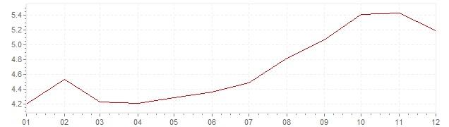 Grafico - inflazione Messico 2004 (CPI)