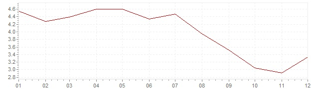 Grafico - inflazione Messico 2005 (CPI)