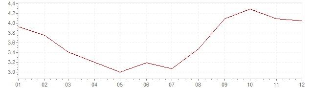 Gráfico – inflação na México em 2006 (IPC)