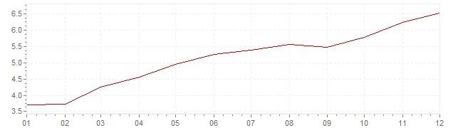 Gráfico – inflação na México em 2008 (IPC)