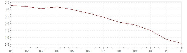Gráfico – inflação na México em 2009 (IPC)