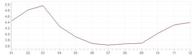 Grafico - inflazione Messico 2010 (CPI)
