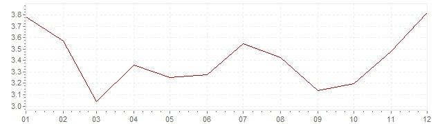 Grafico - inflazione Messico 2011 (CPI)
